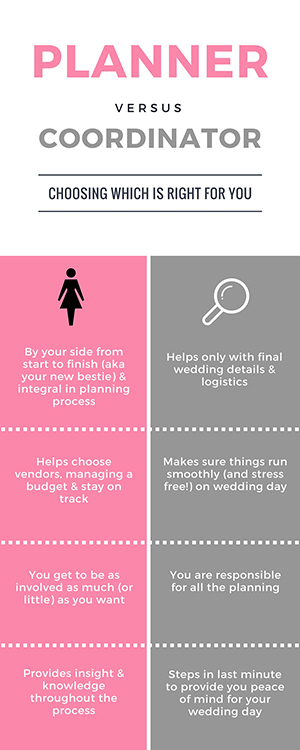 Your Budget Time Available To Plan And Organizational Skills Will Play A Big Part In Which Type Of Charlotte Wedding Planner You Hire